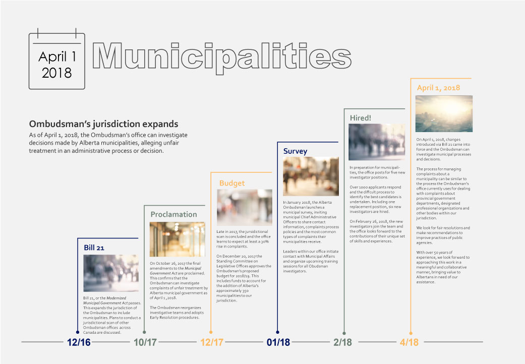 Timeline Infographic Municipalities